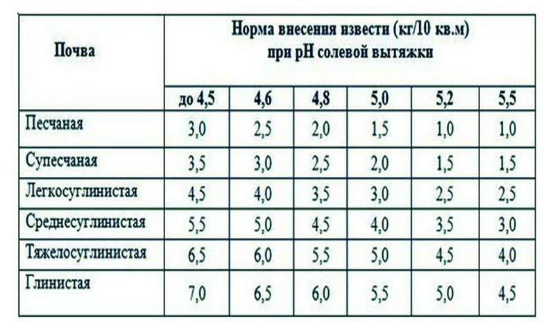 Таблица по извести для почвы
